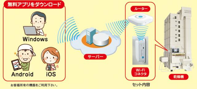 スマホで簡単表示 乾燥機遠隔確認システム ~金子農機~