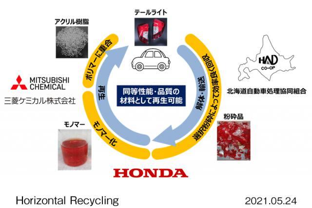 水平リサイクル実証 アクリル樹脂を再生処理 ~ホンダ~